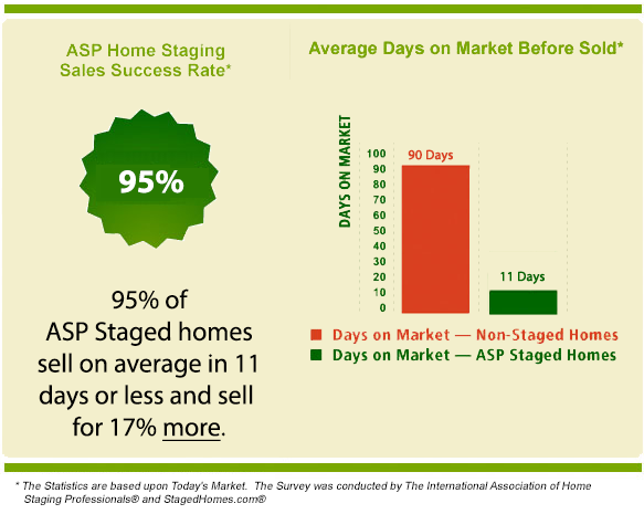 ASP Home Staging Stat